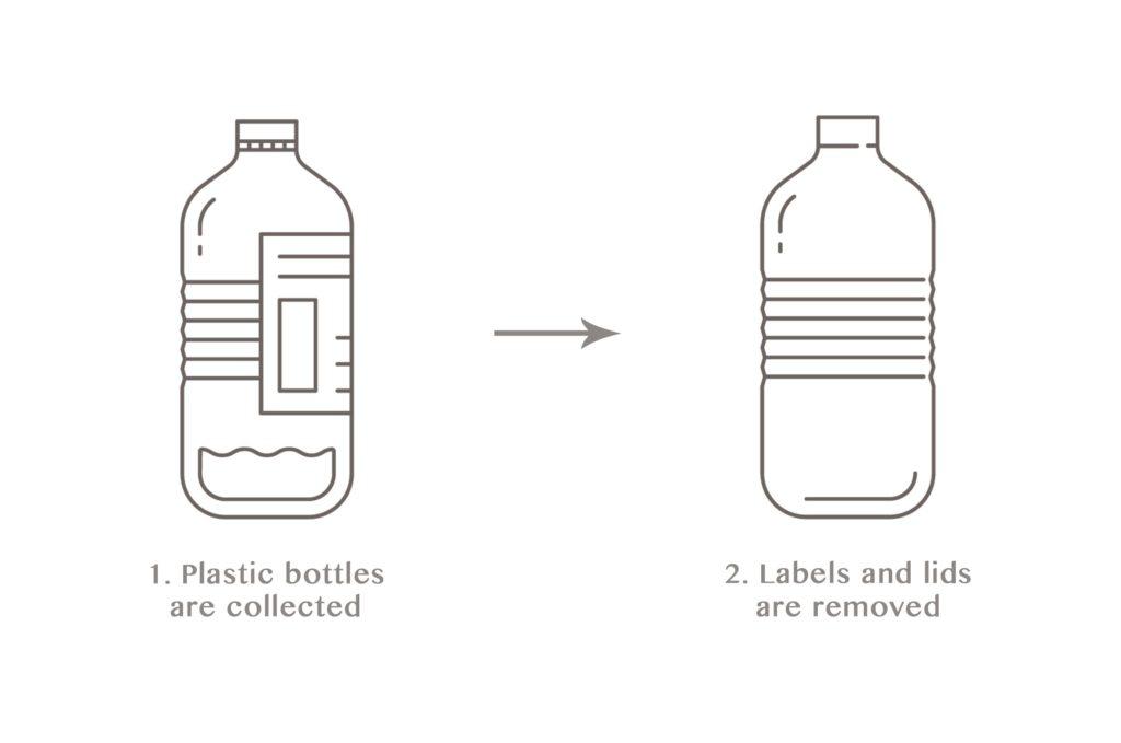 sora towel plastic bottle collected